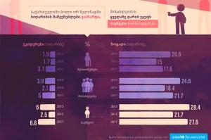 საქართველოში ბოლო 2 წელში სიღარიბის მაჩვენებლები გაიზარდა - UNICEF