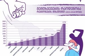 ოჯახური ძალადობის ყველაზე მეტი შემთხვევა თბილისსა და იმერეთშია